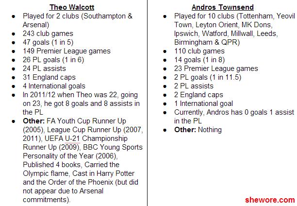 Walcott-Townsend