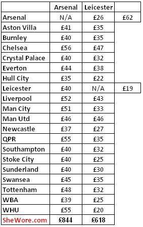 Cost  For Away Fans