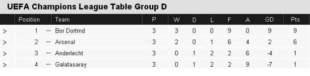 CL Group D Table