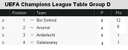 Potential CL Table