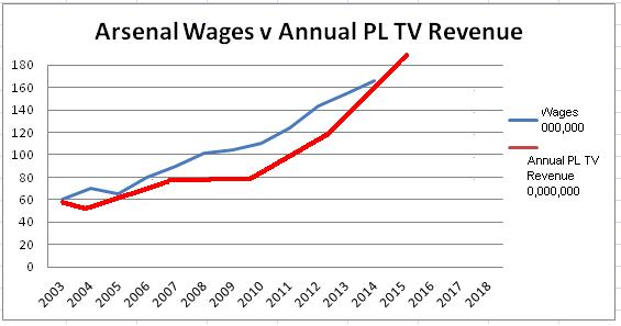 Wages v TV Money