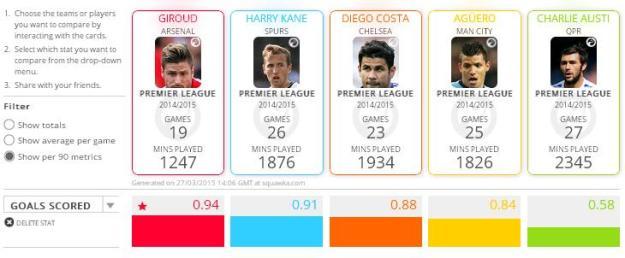 Giroud v England's top scorers