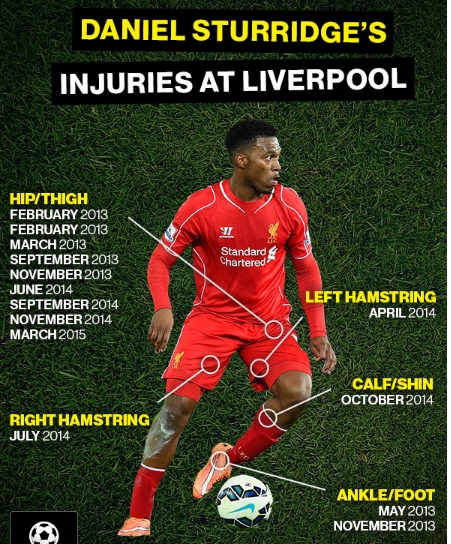 sturridge-injury