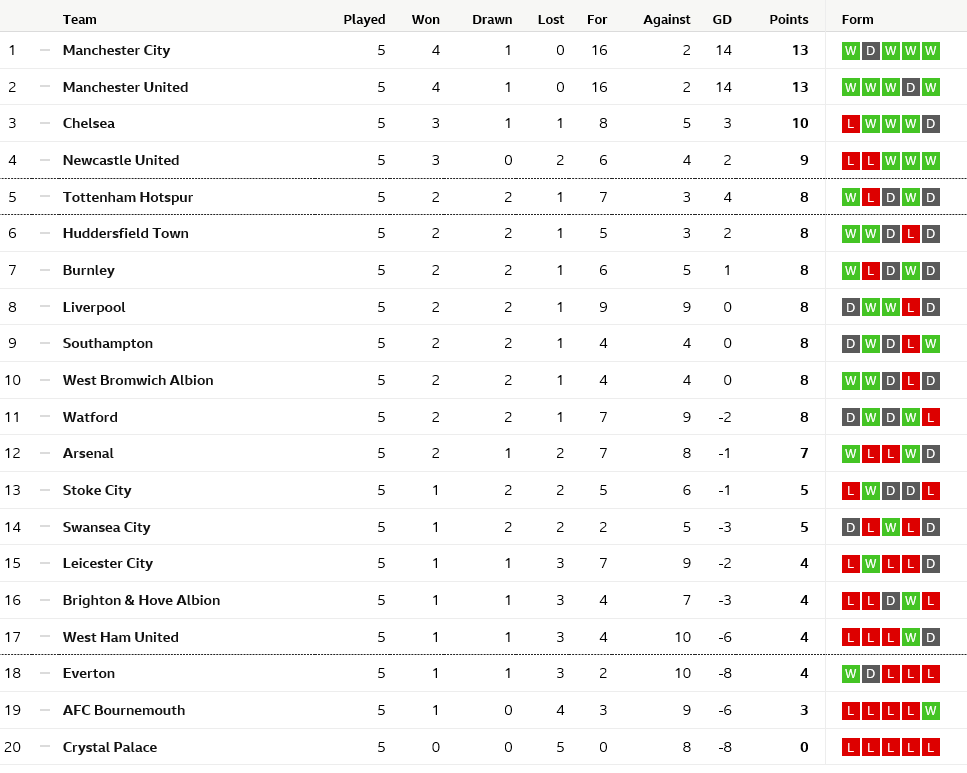 Premier league table  final standings
